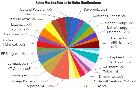 Defatted Fish Meal Market to Witness Huge Development by 2026: TASA, Diamante, Austevoll Seafood
